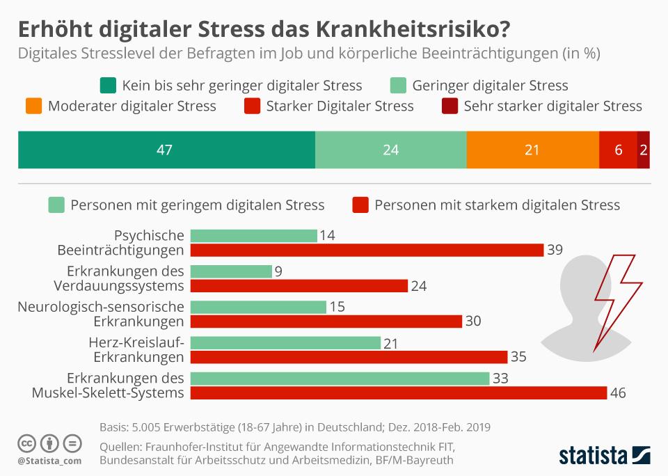 statista digitaler stress krankheitsrisiko